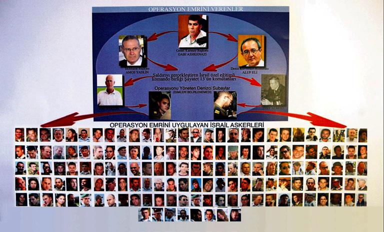 Mavi Marmara baskınına katılan İsrail askerlerin listesi şeması
